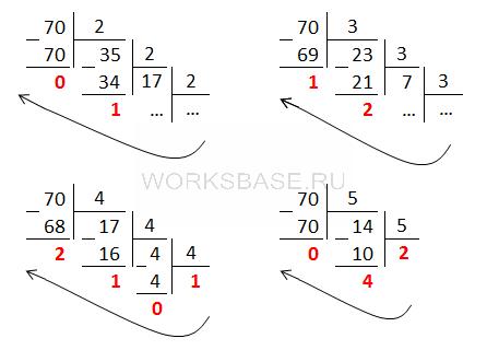 Как найти наименьшее основание системы счисления